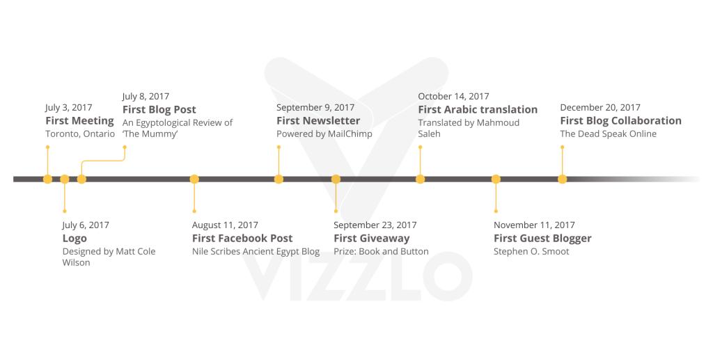 Nile Scribes Milestones