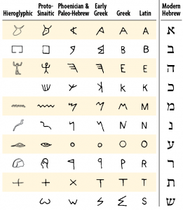 An inscription said to be Hebrew in the film reflects more closely Palaeo-Hebrew and more closely its predecessor Phoenician (1)